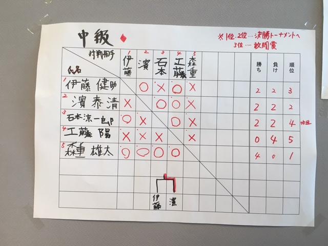 NHKこども将棋大会 中級