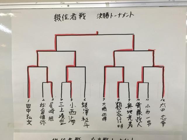 池田修一杯 級位者戦 結果