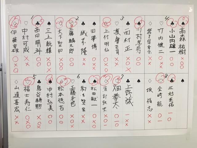 4段位獲得戦 結果