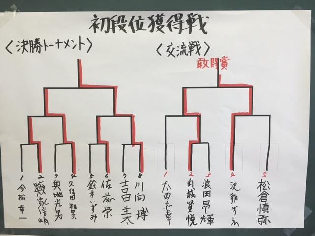 田面木場所 初段位 結果
