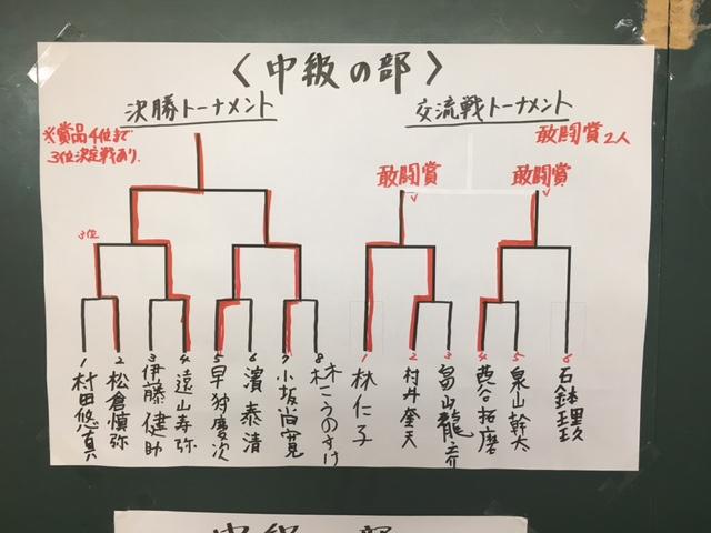 北奥羽名人こども将棋大会 中級の部 結果