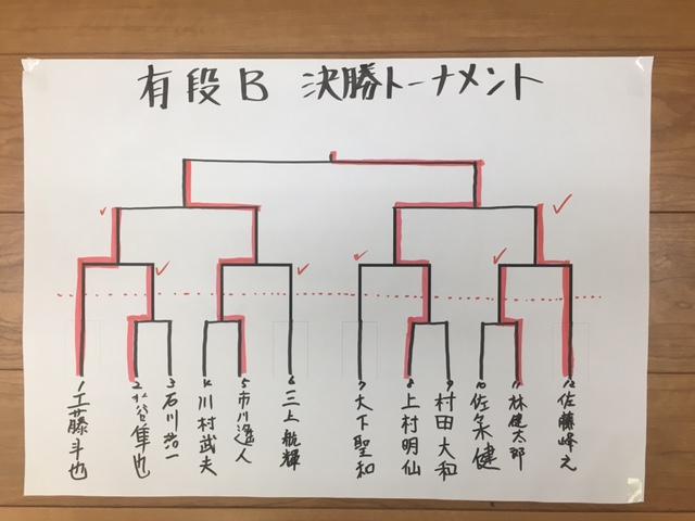 新春恒例将棋大会 有段B