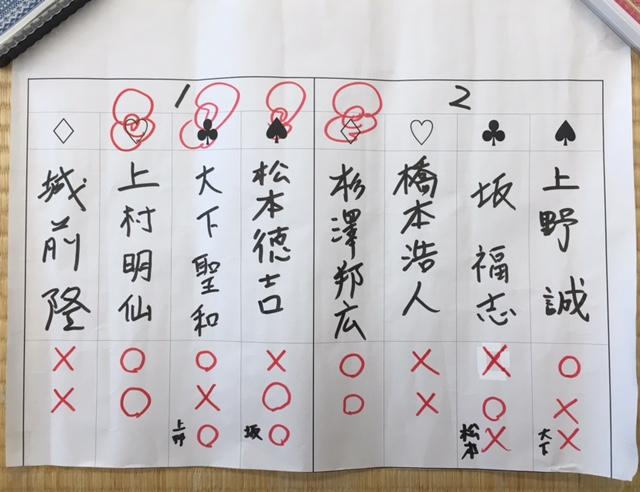 八戸支部名人、支部対抗選抜 結果