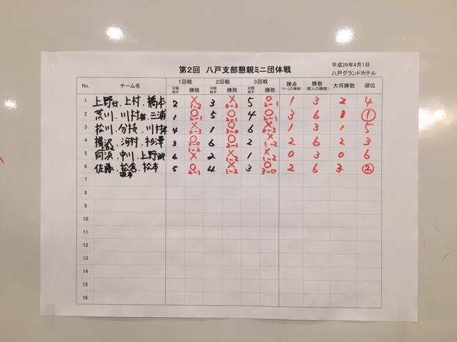 八戸支部ミニ団体戦