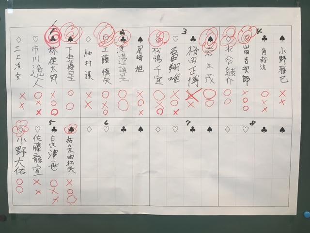 十和田場所 二段位 結果