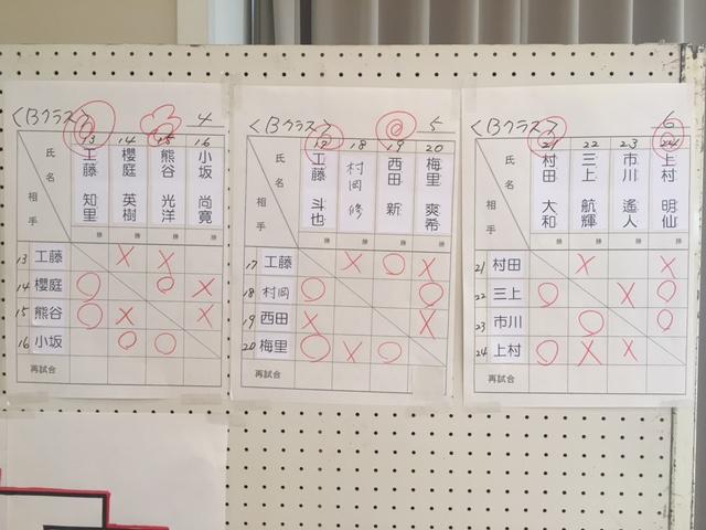 北東北選手権 三段位獲得戦 結果