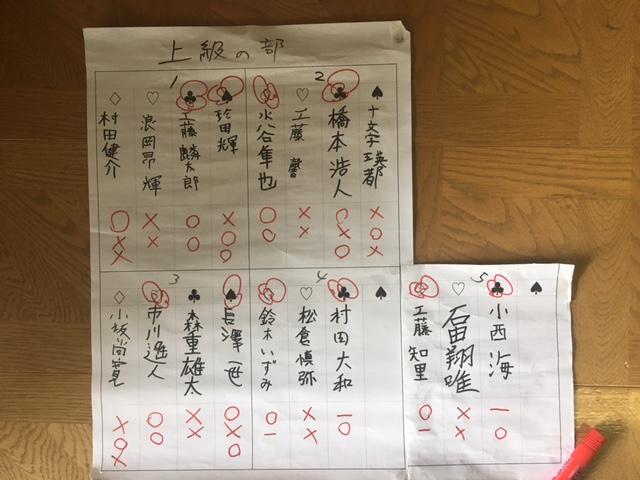 子ども将棋大会 上級の部 結果