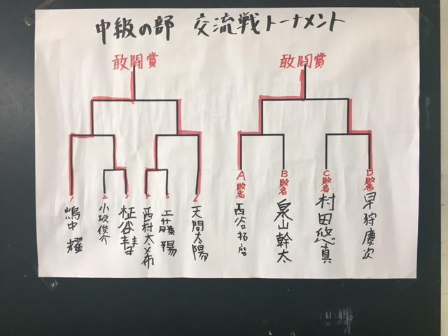 子ども将棋大会 中級の部 結果