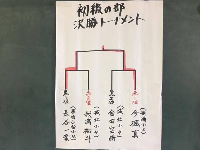 子ども将棋大会 初級の部 結果
