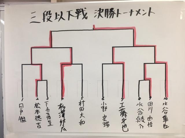 池田杯 三段以下戦