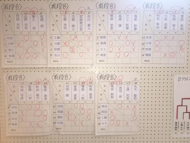 大山名人杯 三段位獲得戦 結果