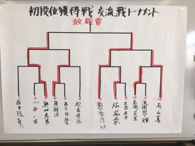 田面木場所 初段位獲得戦