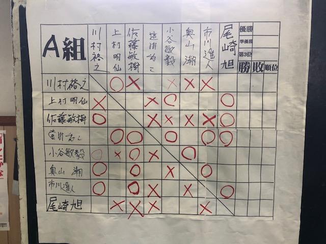 赤旗名人 八戸地区予選 途中経過