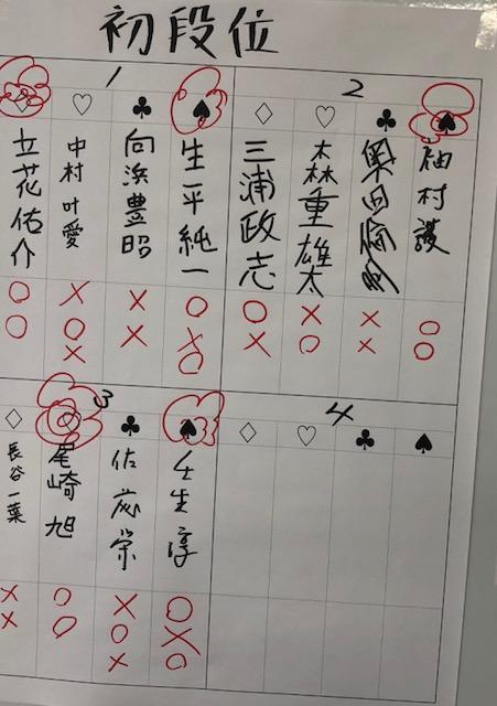 八戸支部初段位獲得戦 結果