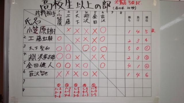 学生将棋大会 高校生の部 結果