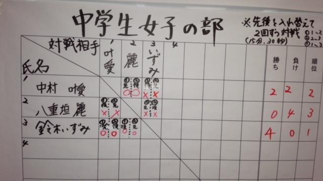 学生将棋大会 中学生女子の部
