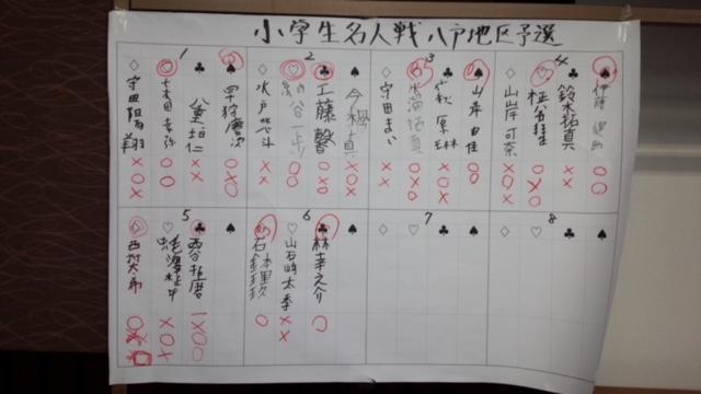 学生将棋大会 小学生の部 結果
