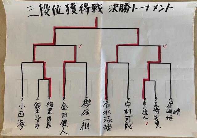 鮫場所 三段位獲得戦 結果