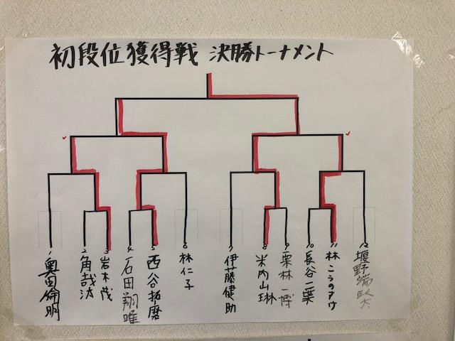 六戸場所 初段位獲得戦 結果