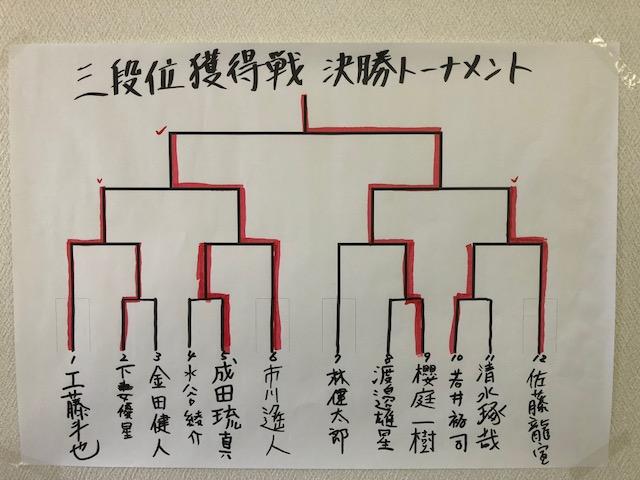 六戸場所 三段位獲得戦 結果