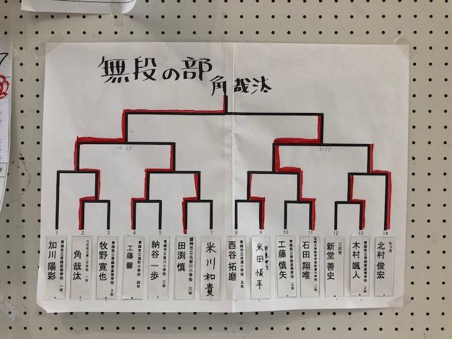 北東北将棋選手権 初段位獲得戦 結果