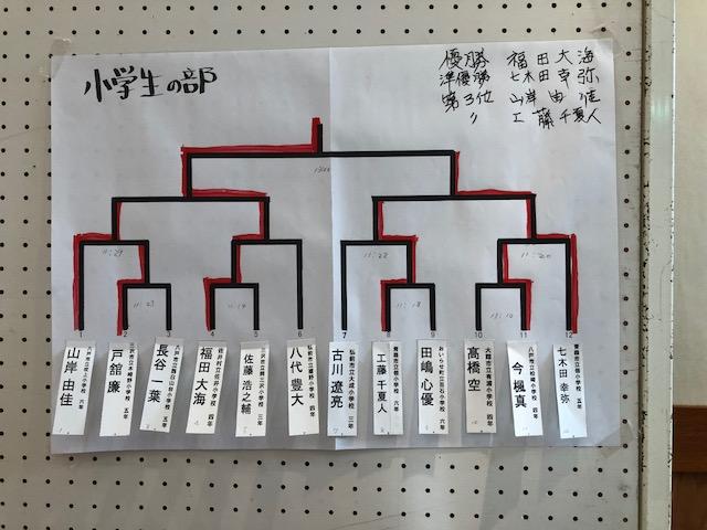 北東北将棋選手権 小学生の部