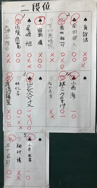 階上場所 二段位獲得戦 結果