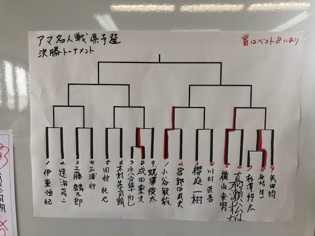 アマ名人予選会 予選結果と決勝トーナメント