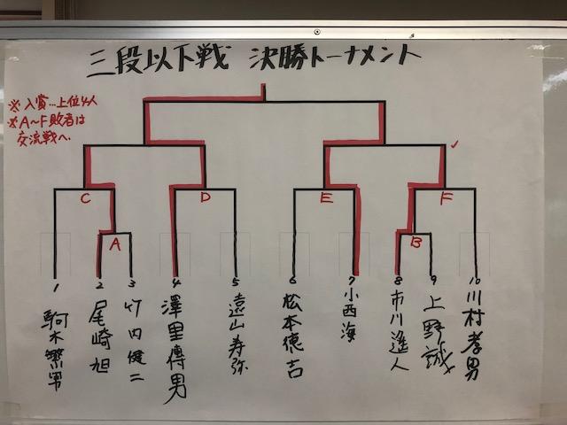 池田杯 三段以下戦 結果