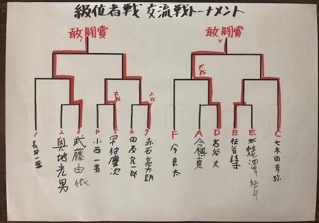 池田杯 級位者戦 結果
