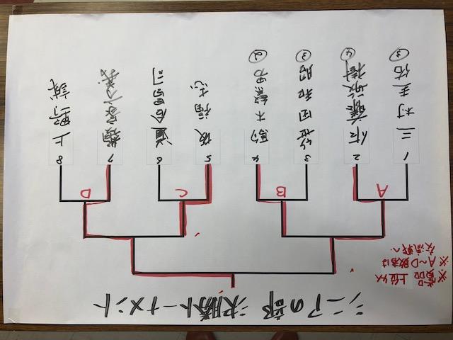 田面木場所 シニアの部