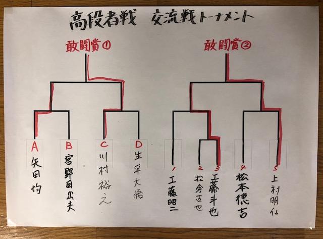 田面木場所 高段者戦 結果