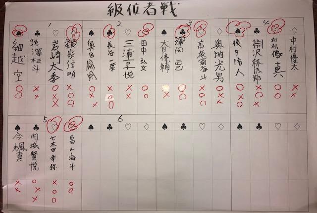 新春将棋大会 級位者戦 結果