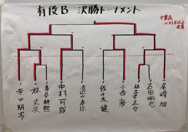 新春将棋大会 有段B 結果