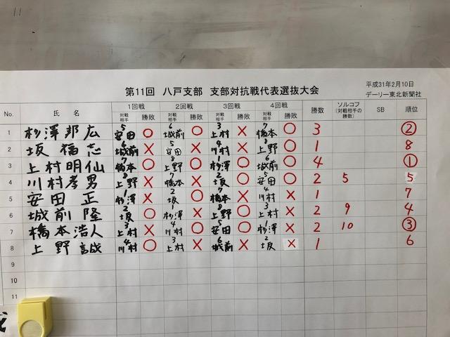 八戸支部 対抗戦代表決定戦 結果