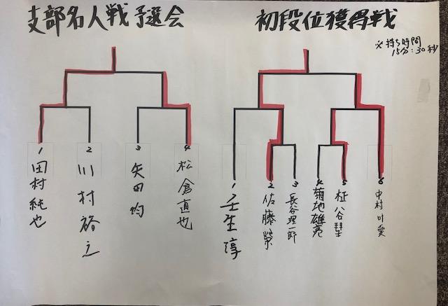 八戸支部名人 初段位獲得戦 結果