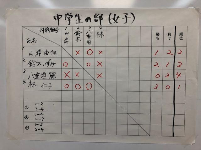 学生将棋大会 中学女子の部 結果