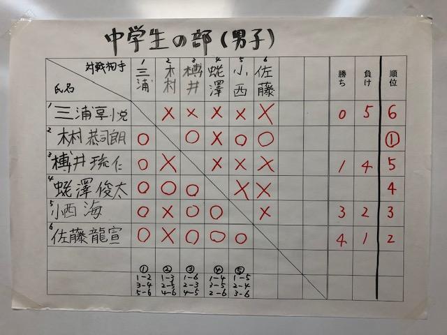 学生将棋大会 中学男子の部